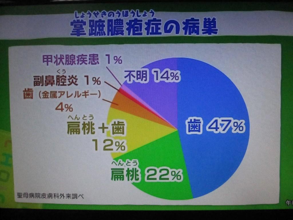 「掌蹠膿疱症[しょうせきのうほうしょう]」の原因を分析した割合